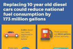 How we could save 173 million gallons of diesel